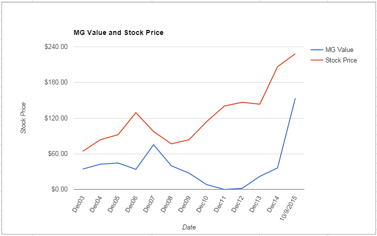 Essex Property Trust Inc. Analysis – October 2015 Update $ESS