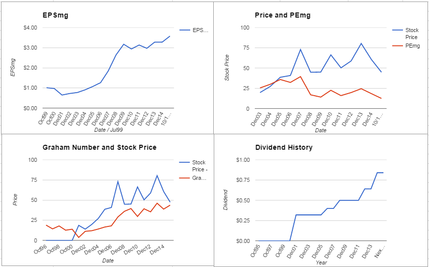 Fluor Corporation Valuation – October 2015 Update $FLR