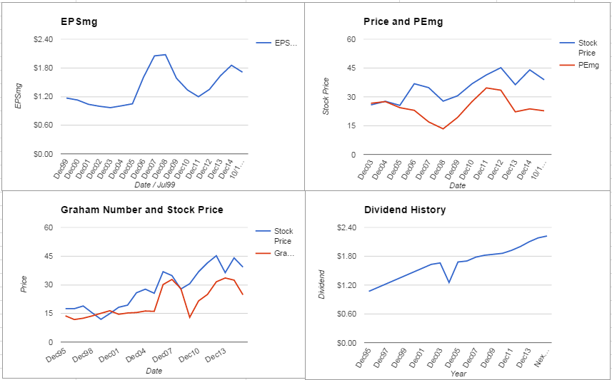 HCP Inc. Valuation – October 2015 Update $HCP