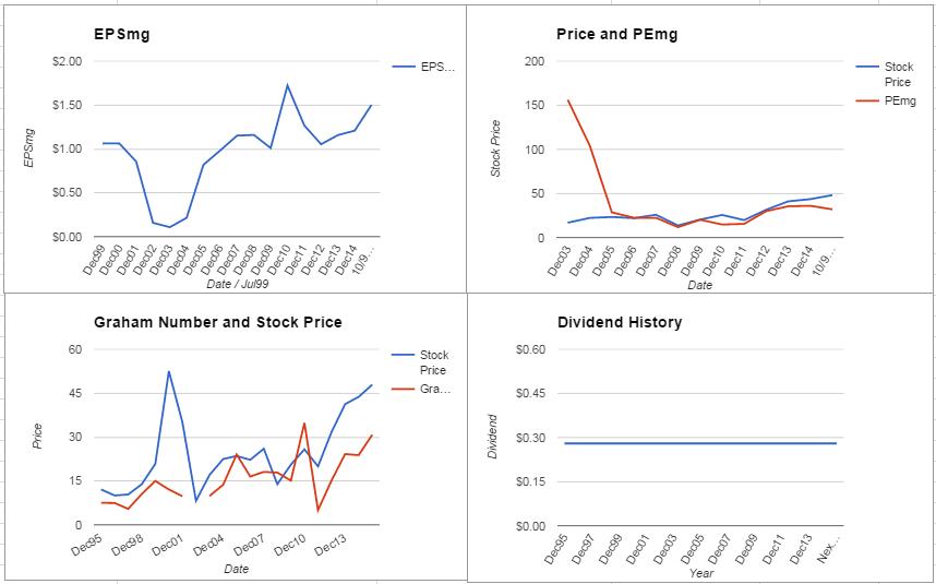 PerkinElmer Inc. Analysis – October 2015 Update $PKI