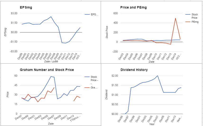 Prologis Inc. Valuation – October 2015 Update $PLD