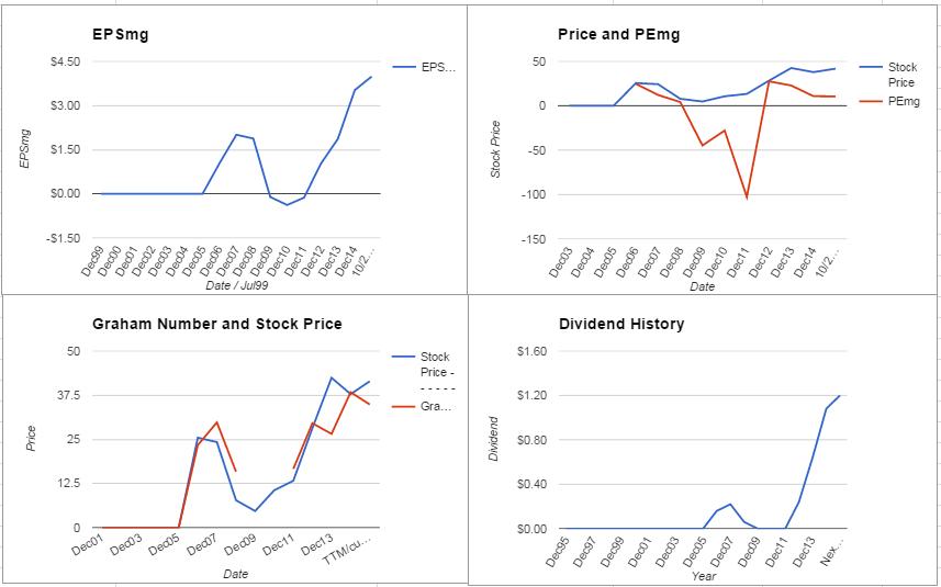 Western Refining Inc. Valuation – October 2015 Update $WNR
