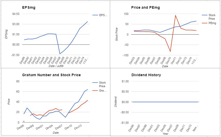 AutoNation Inc Valuation – November 2015 Update $AN
