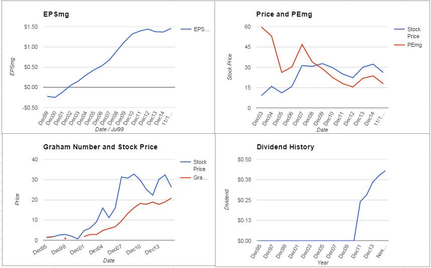 FLIR Systems Inc. Valuation – November 2015 Update $FLIR
