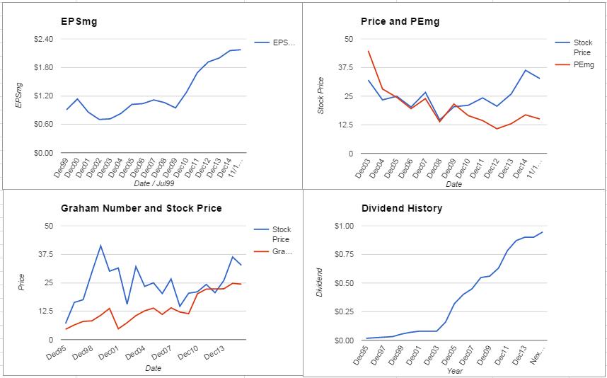 Intel Corp Valuation – November 2015 Update $INTC