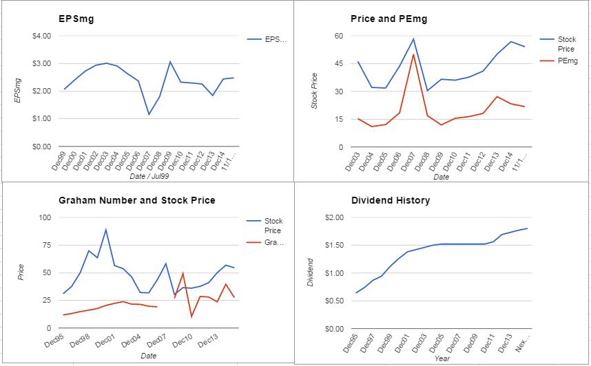Merck & Co Valuation – November 2015 Update $MRK