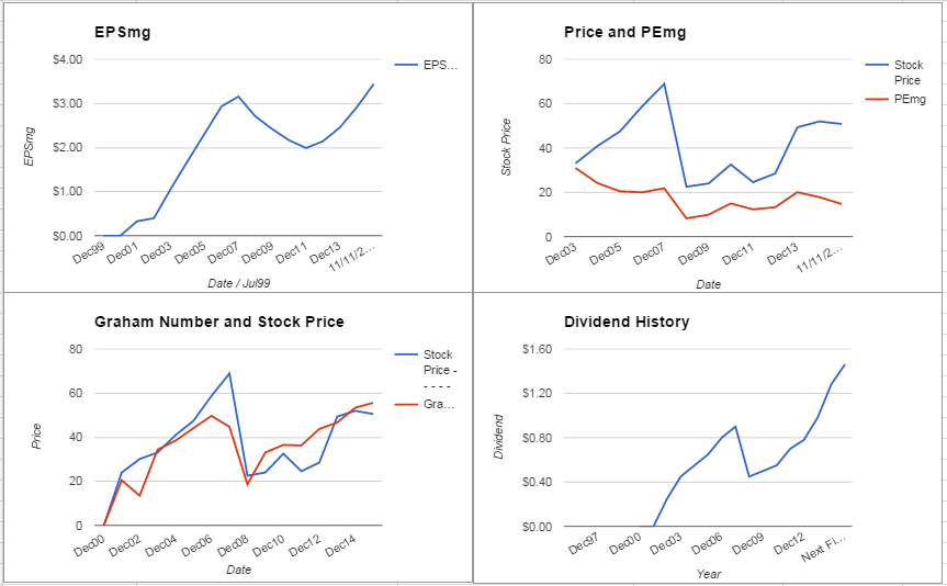 Principal Financial Group Valuation – November 2015 Update $PFG