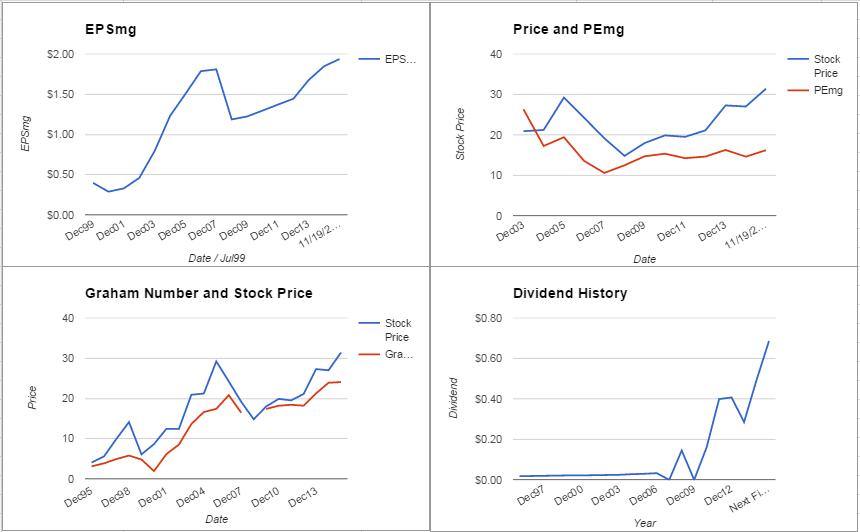 Progressive Corp Valuation – November 2015 Update $PGR