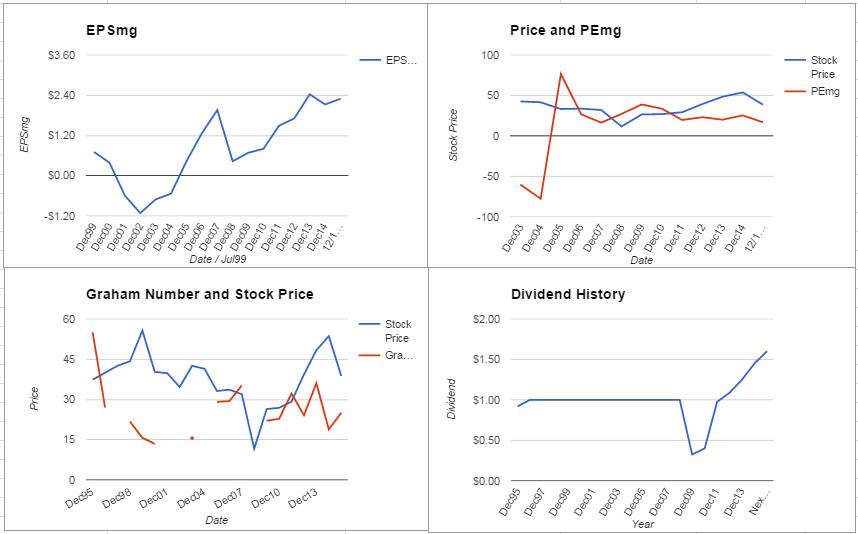 International Paper Co Valuation – December 2015 Update $IP