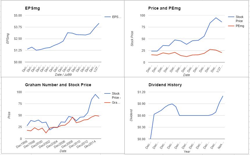 Aon PLC Valuation – January 2016 Update $AON