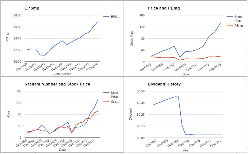 Cigna Corp Valuation – January 2016 Update $CI