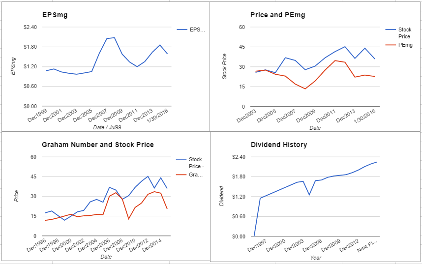 HCP Inc Valuation – January 2016 Update $HCP