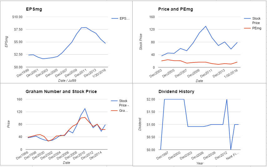 National Presto Industries Valuation – January 2016 Update $NPK