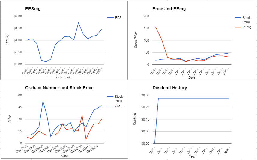 PerkinElmer Inc Valuation – January 2016 Update $PKI