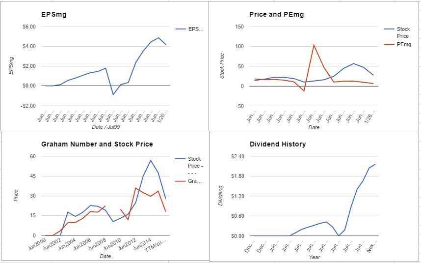 Seagate Technology PLC Valuation – January 2016 Update $STX