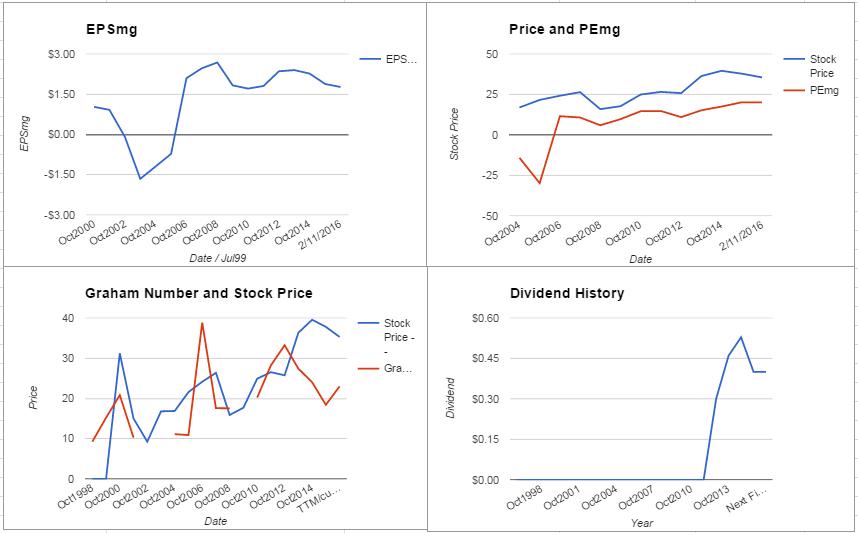 Agilent Technologies Inc Valuation – February 2016
