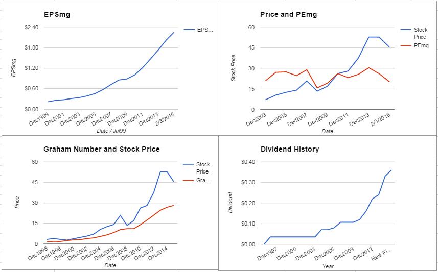 Ametek Inc Valuation – February 2016 Update $AME