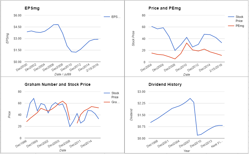 Comerica Inc Stock Valuation – February 2016 $CMA