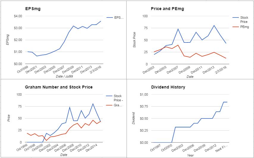 Fluor Corp Valuation – February 2016 Update $FLR