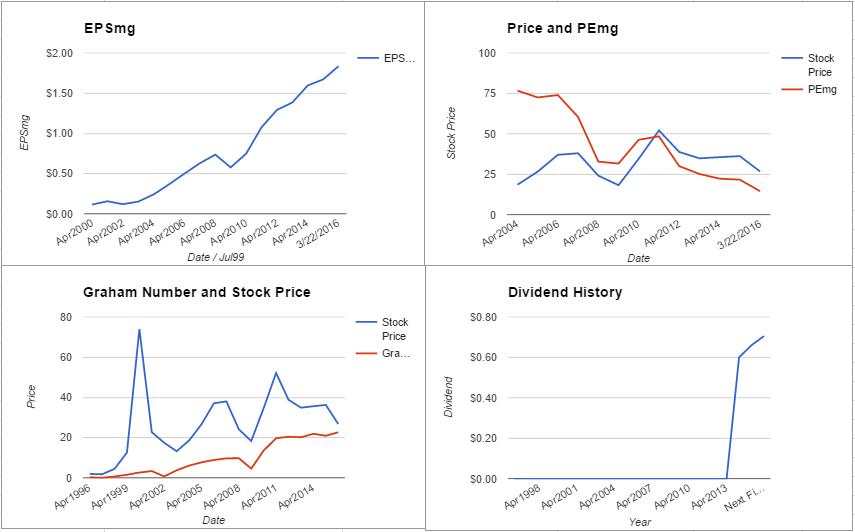 NetApp Inc Valuation – March 2016 $NTAP