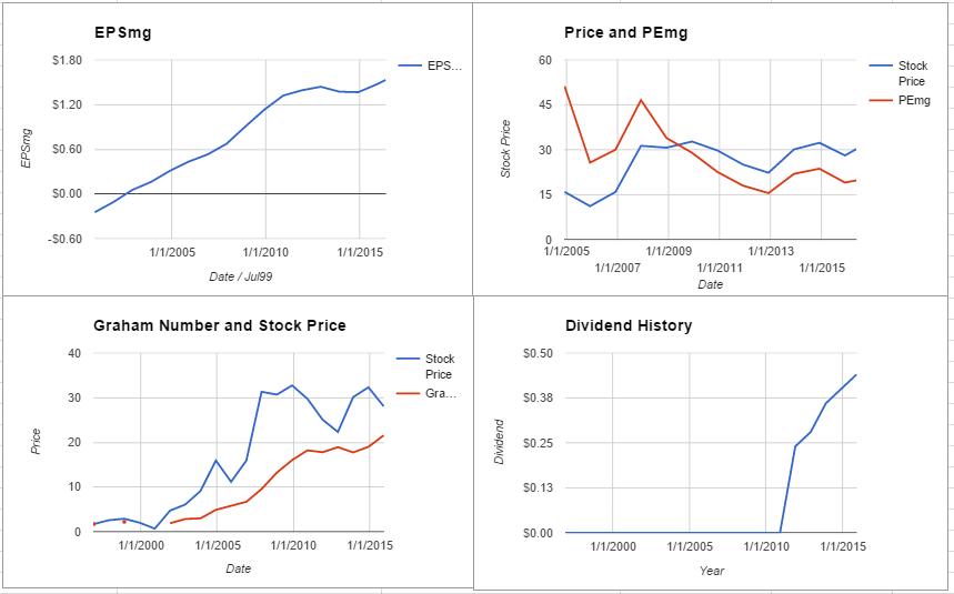 FLIR Systems Inc Valuation – May 2016 $FLIR