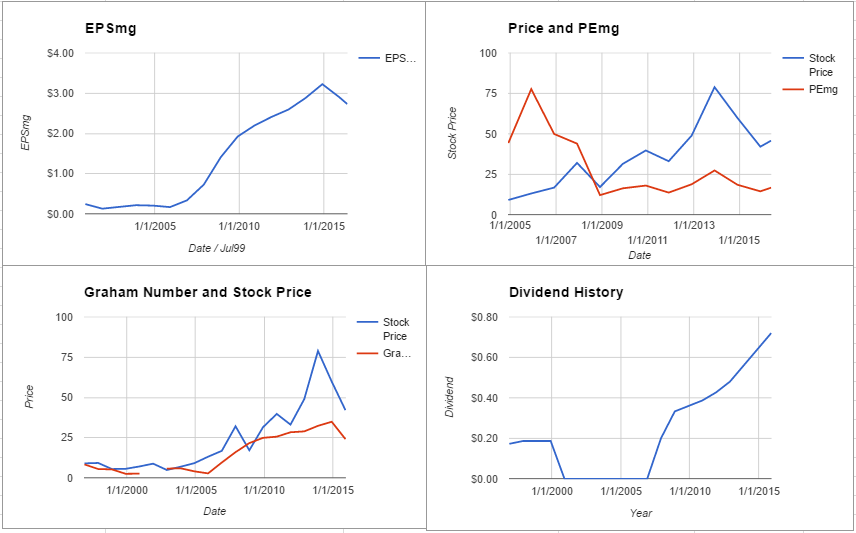 Flowserve Corporation Valuation – May 2016 $FLS