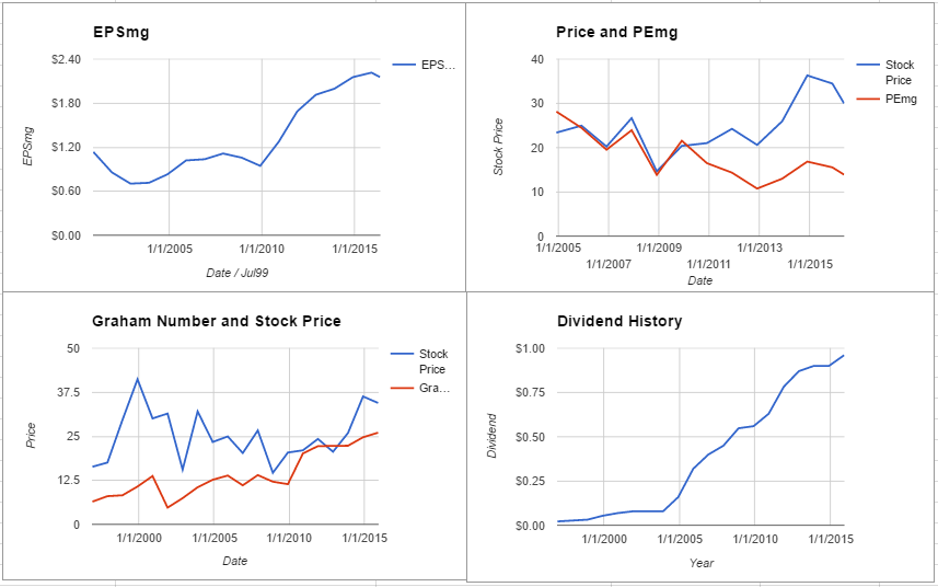 Intel Corporation Valuation – May 2016 $INTC