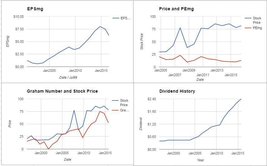 Deere & Company Valuation – June 2016 $DE