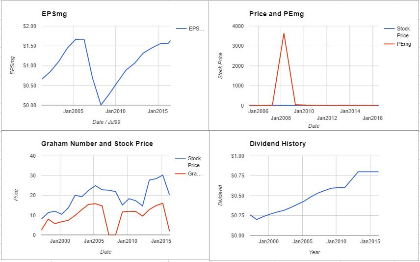 H&R Block Inc Valuation – June 2016 $HRB