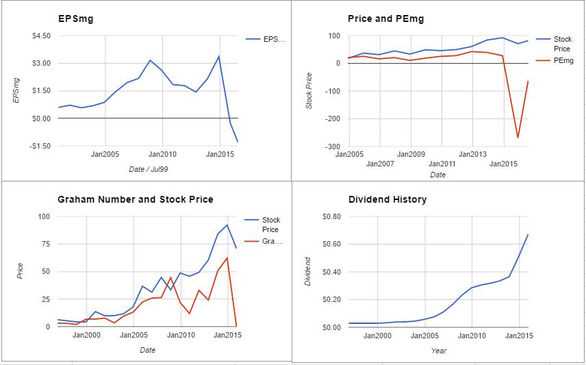 EOG Resources Inc Valuation – July 2016 $EOG