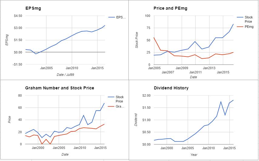 Hasbro Inc Valuation – July 2016 $HAS