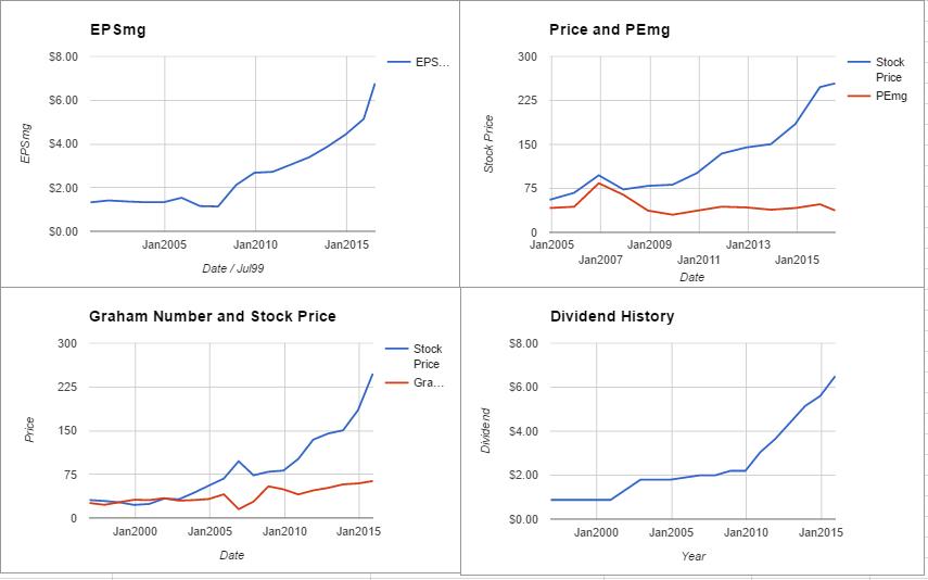 Public Storage Valuation – July 2016 $PSA