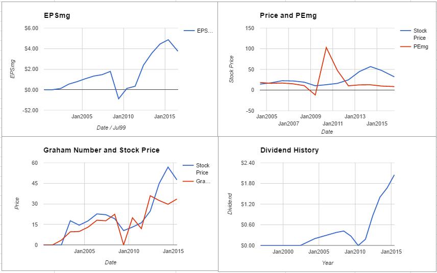 Seagate Technology PLC Valuation – July 2016 $STX