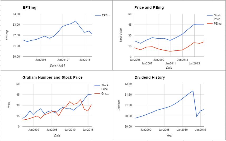Abbott Laboratories Valuation – August 2016 $ABT