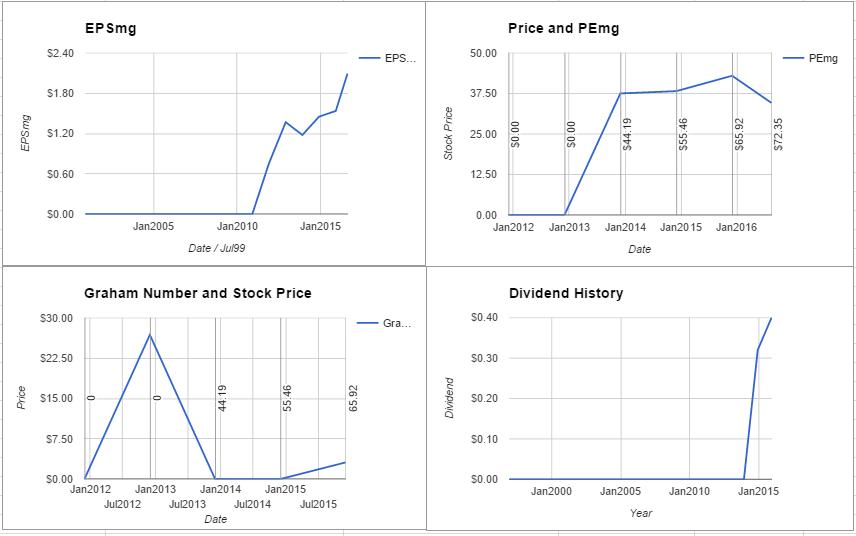 Allegion PLC Valuation – August 2016 $ALLE