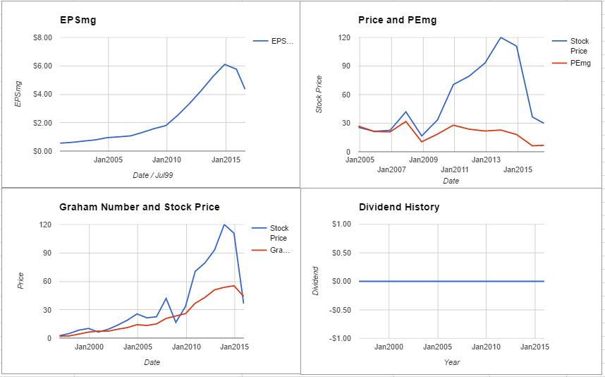 FOSL charts August 2016