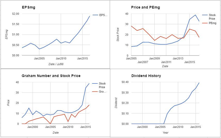 The Kroger Co Valuation – August 2016 $KR