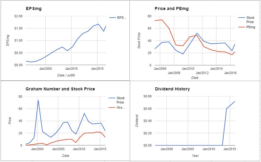 NetApp Inc Valuation – August 2016 $NTAP