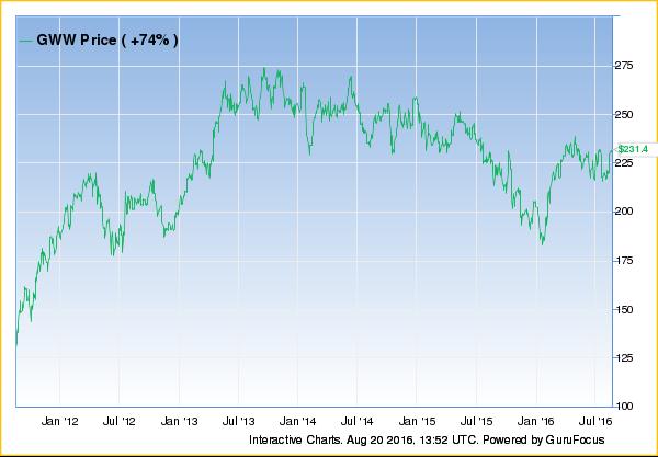 chart (98)