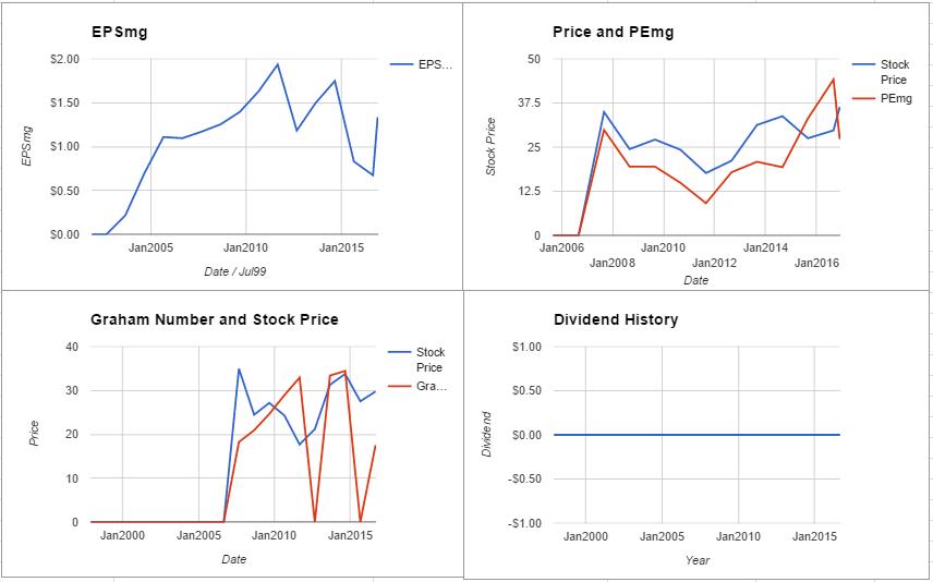 Aecom Valuation – November 2016 $ACM
