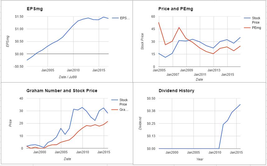 FLIR Systems Inc Valuation – November 2016 $FLIR
