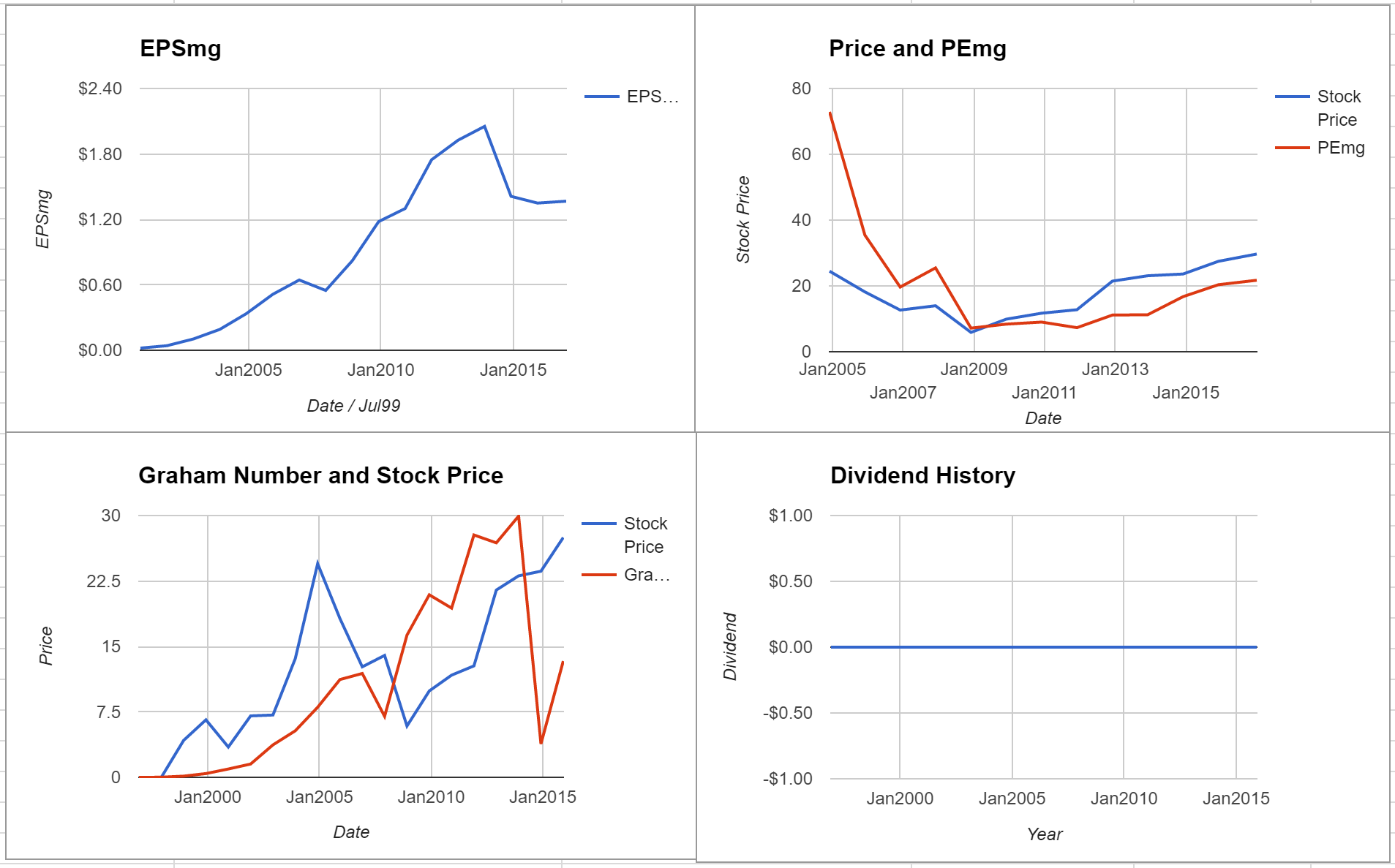 eBay Inc Valuation – December 2016 $EBAY