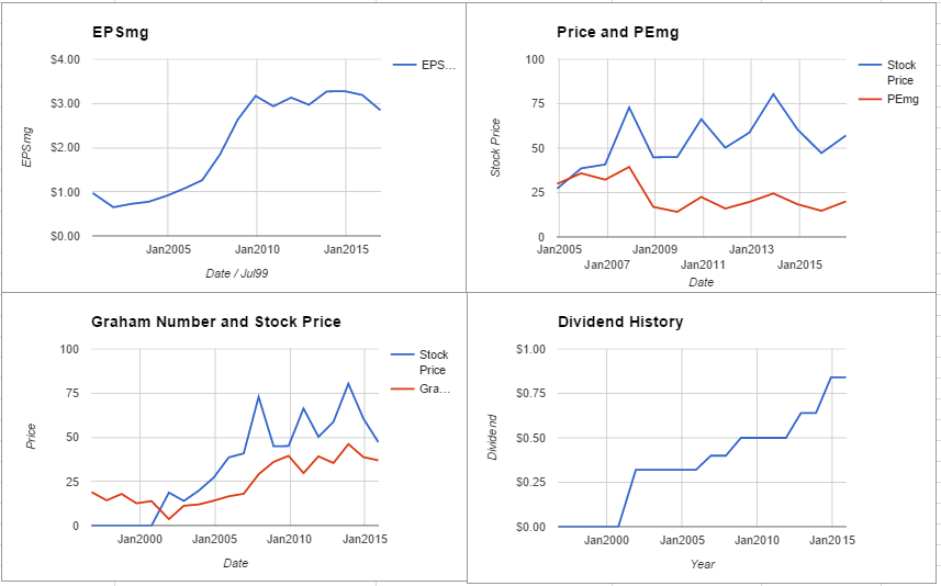 Fluor Corporation Valuation – December 2016 $FLR