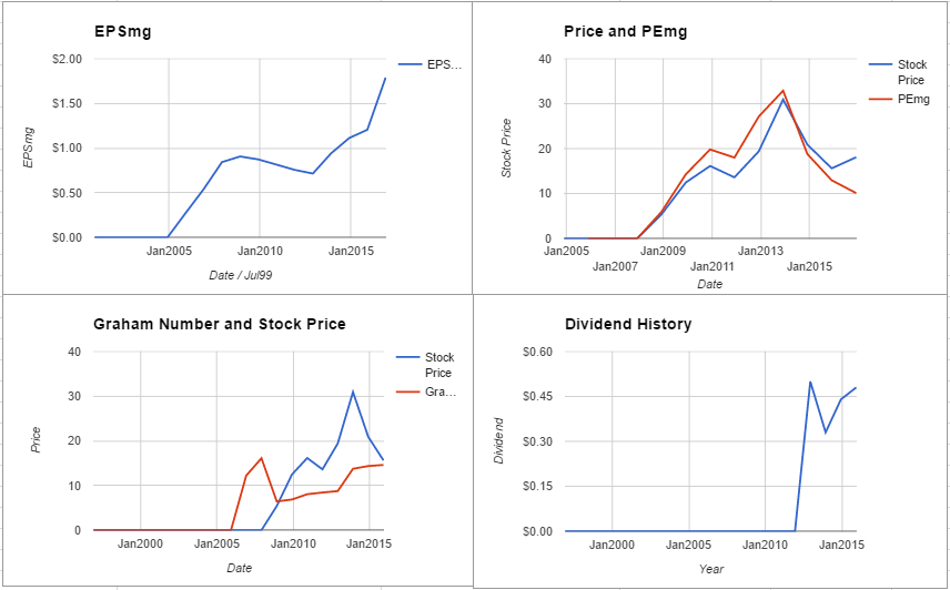 ILG Inc Valuation – Initial Coverage $ILG