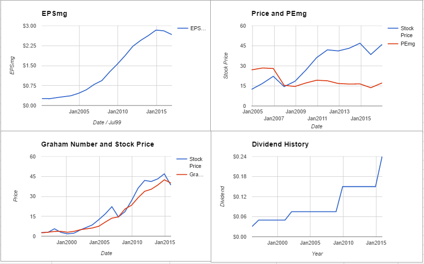 World Fuel Services Corp Valuation – Initial Coverage $INT