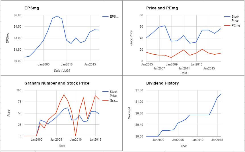 MetLife Inc Valuation – December 2016 $MET