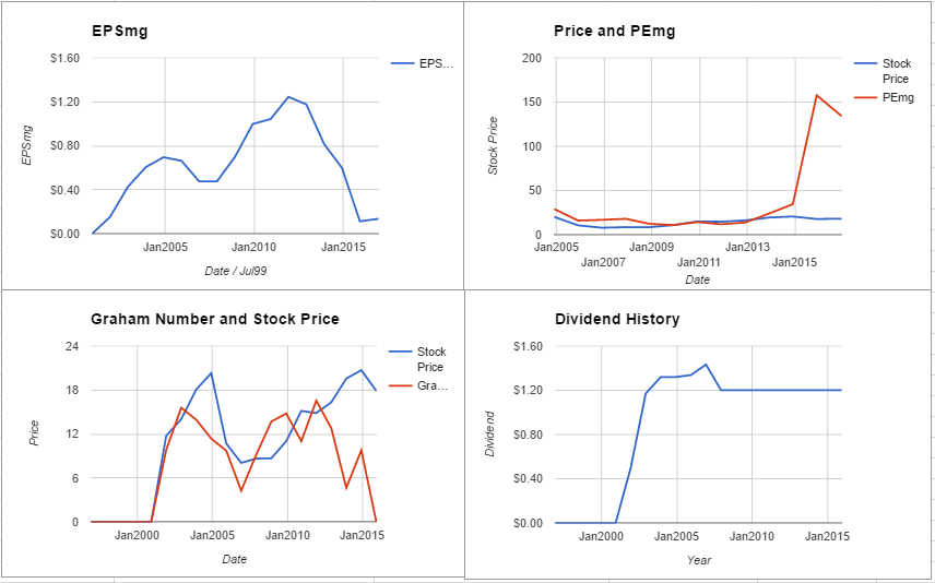 Chemtrade Logistics Income Fund Valuation – Initial Coverage $TSE:CHE.UN
