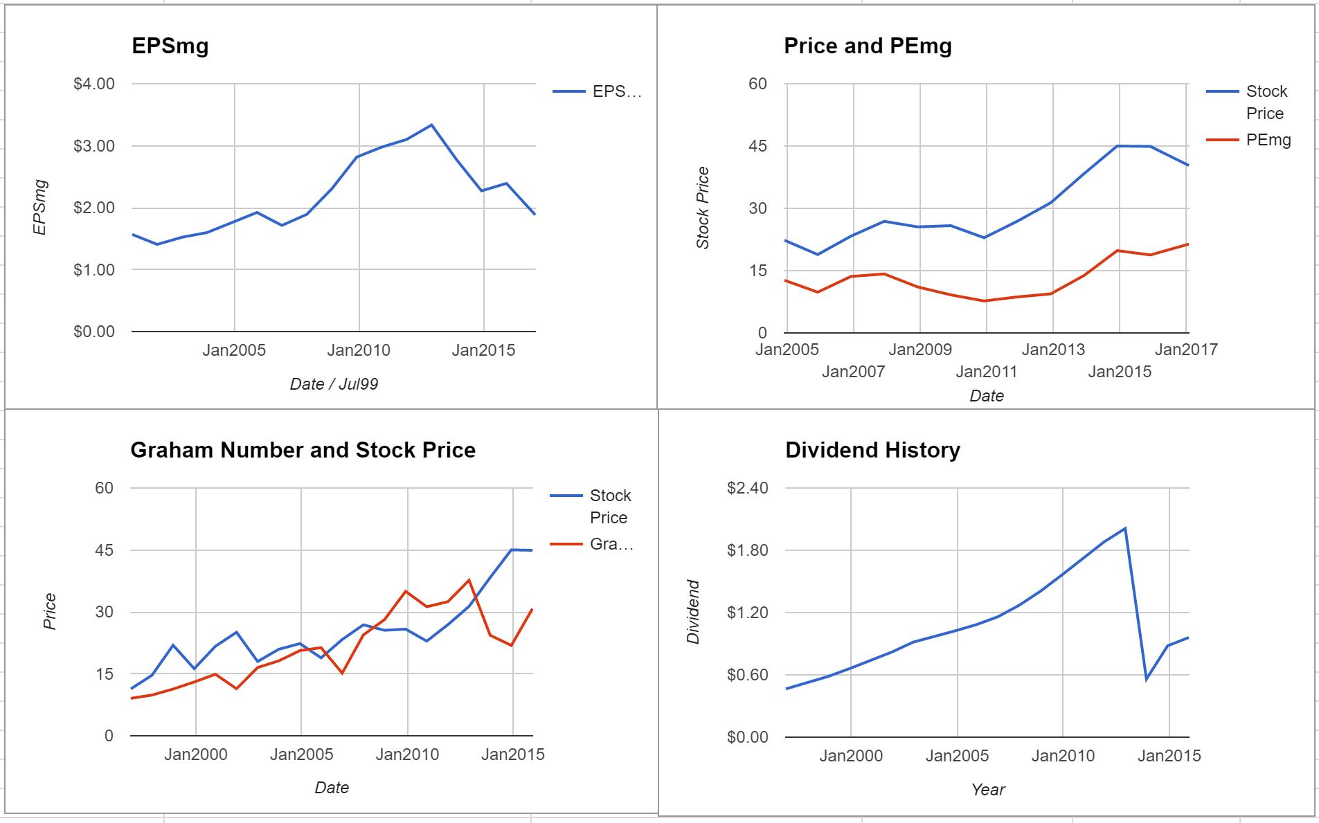 Abbott Laboratories Valuation – January 2017 $ABT