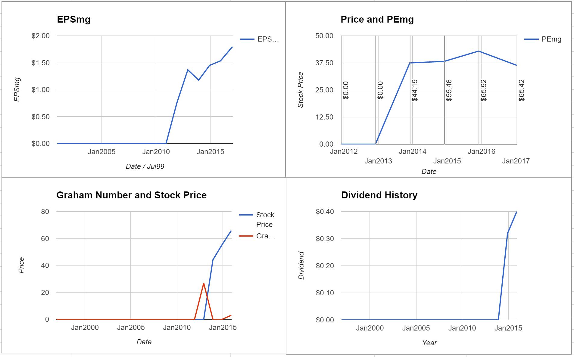 Allegion PLC Valuation – January 2017 $ALLE