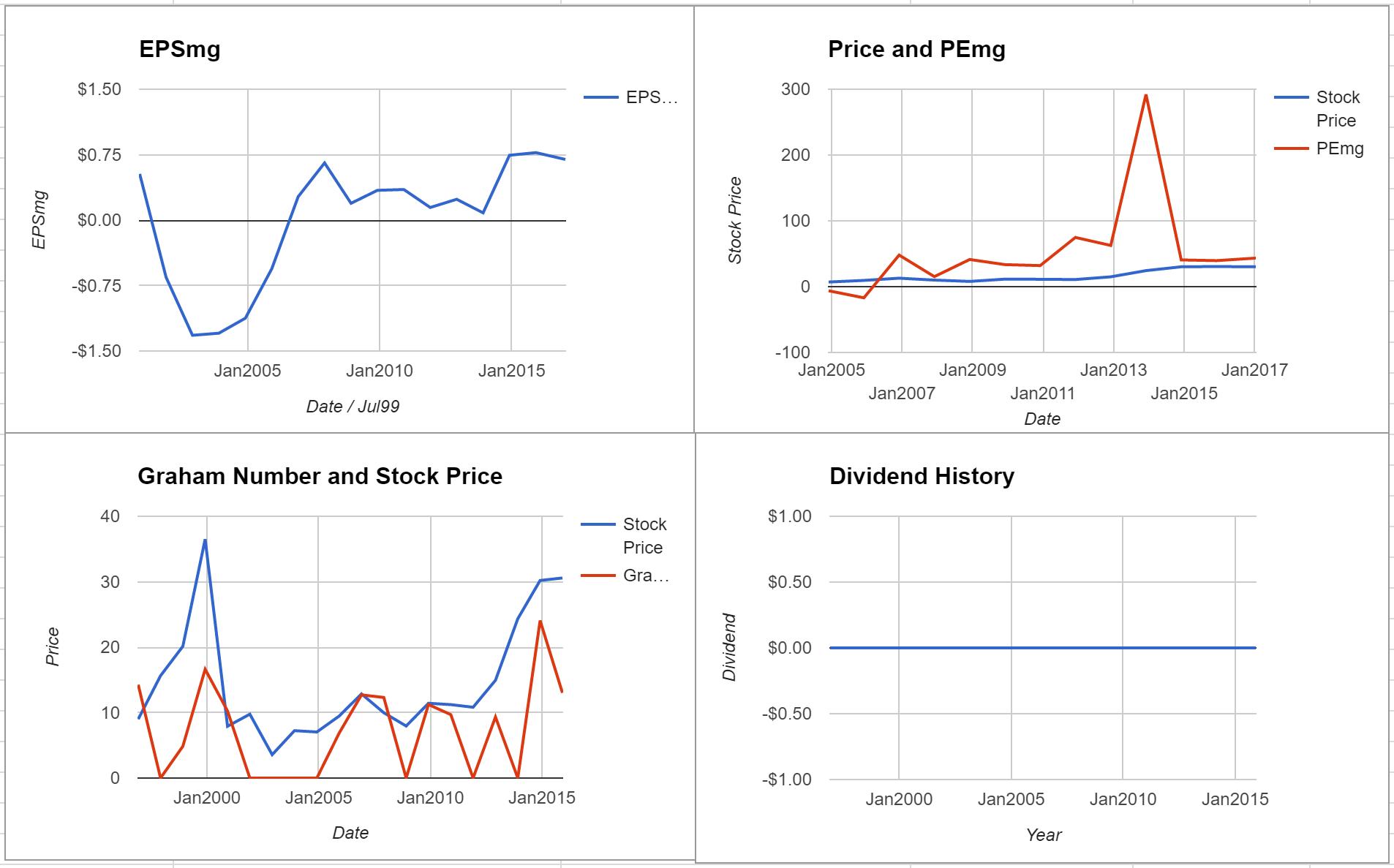 ARRIS International PLC Valuation – January 2017 $ARRS